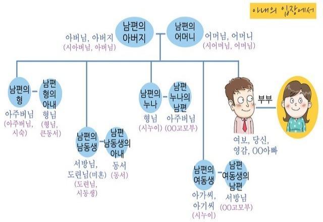 Tổng hợp từ vựng tiếng Hàn về gia đình thông dụng nhất.