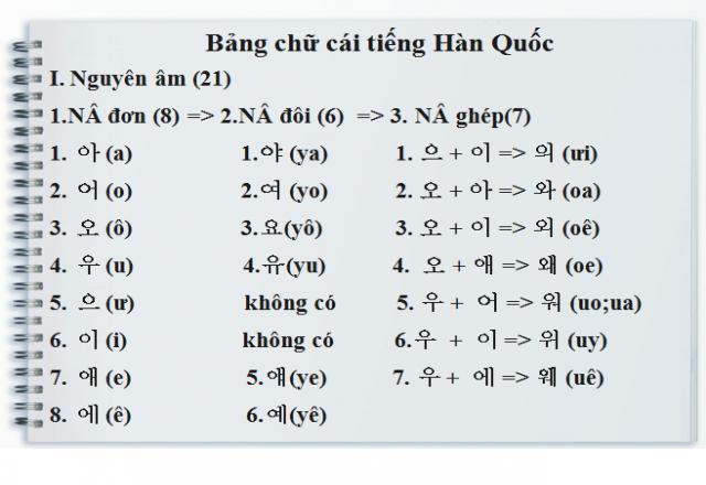 Học bảng chữ cái tiếng Hàn theo 5 cách bá đạo