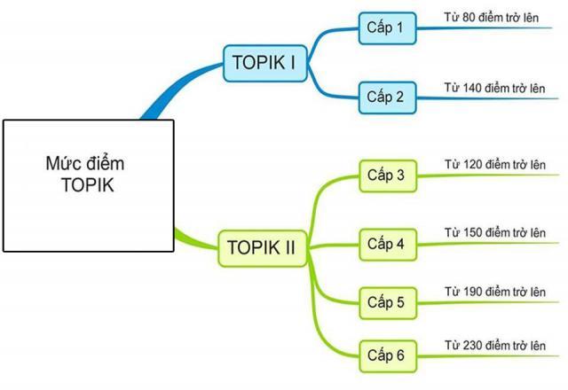 6 cấp độ trong đề thi Topik tiếng Hàn