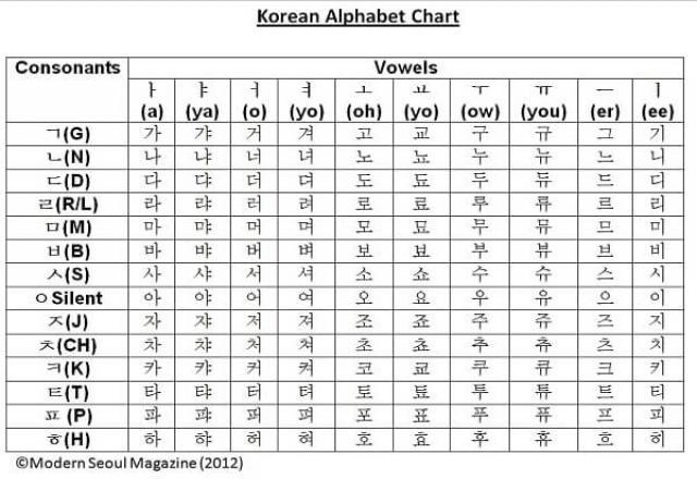 Cách viết chữ Hàn Quốc cực dễ và hiệu quả